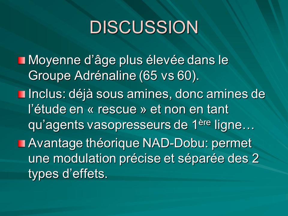 DISCUSSION Moyenne d'âge plus élevée dans le Groupe Adrénaline (65 vs 60).