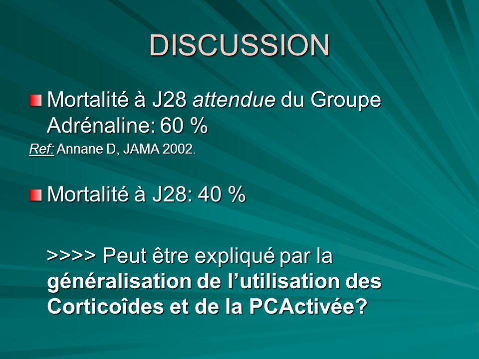 DISCUSSION Mortalité à J28 attendue du Groupe Adrénaline: 60 %