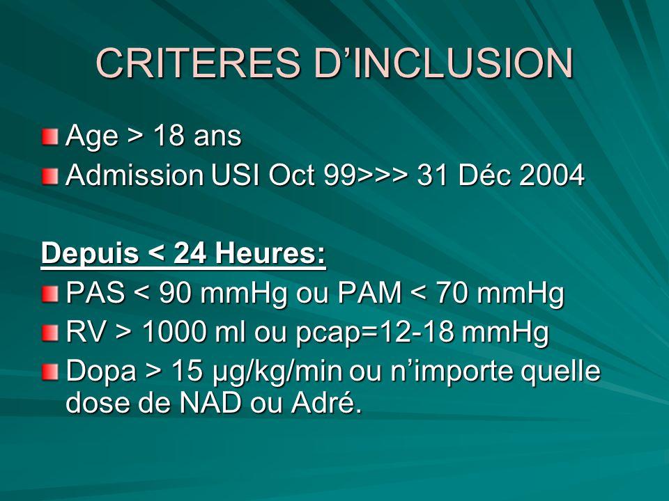CRITERES D'INCLUSION Age > 18 ans