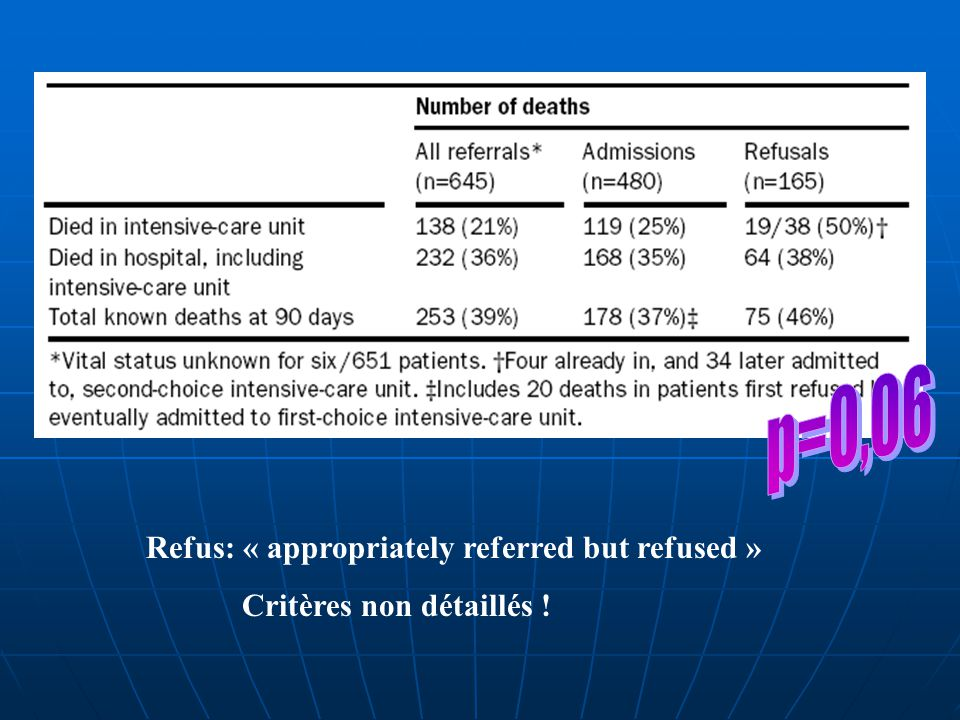 p=0,06 Refus: « appropriately referred but refused »