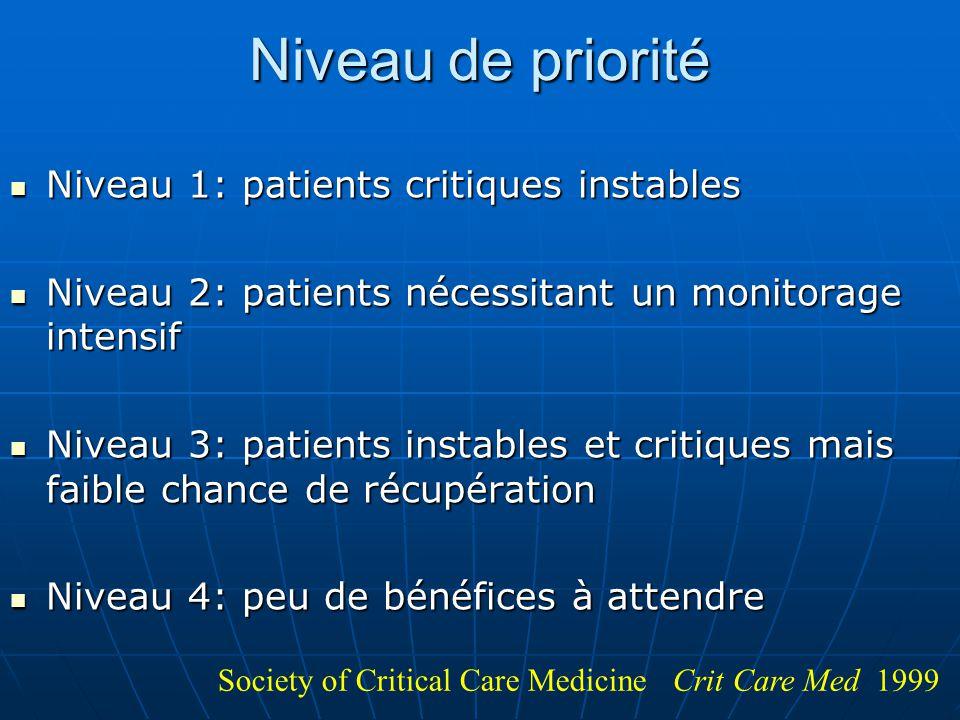 Niveau de priorité Niveau 1: patients critiques instables