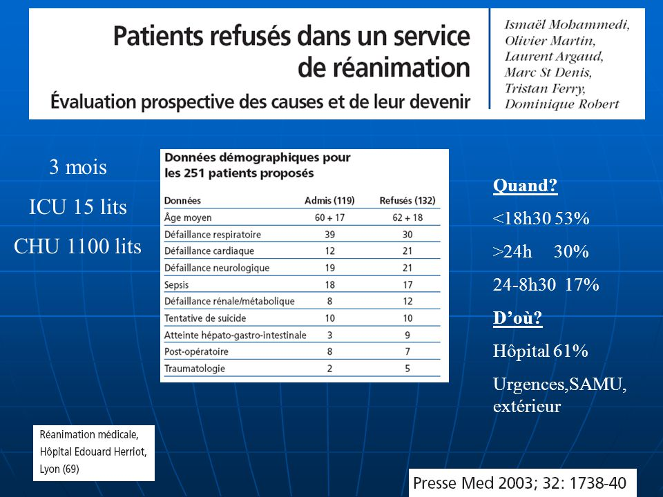 3 mois ICU 15 lits CHU 1100 lits Quand <18h30 53% >24h 30%