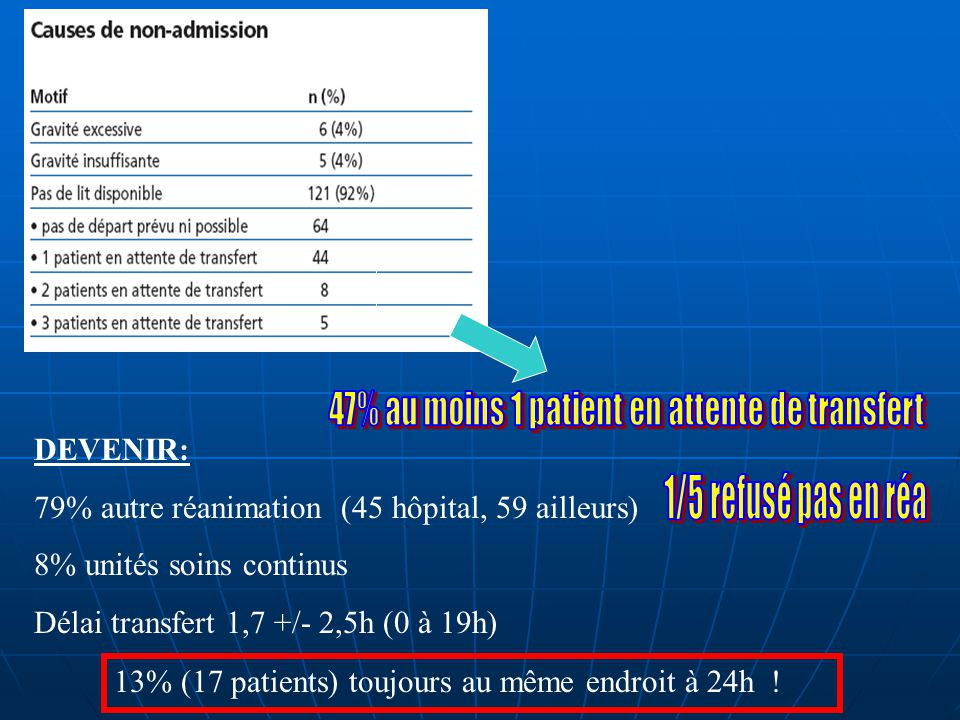 47% au moins 1 patient en attente de transfert