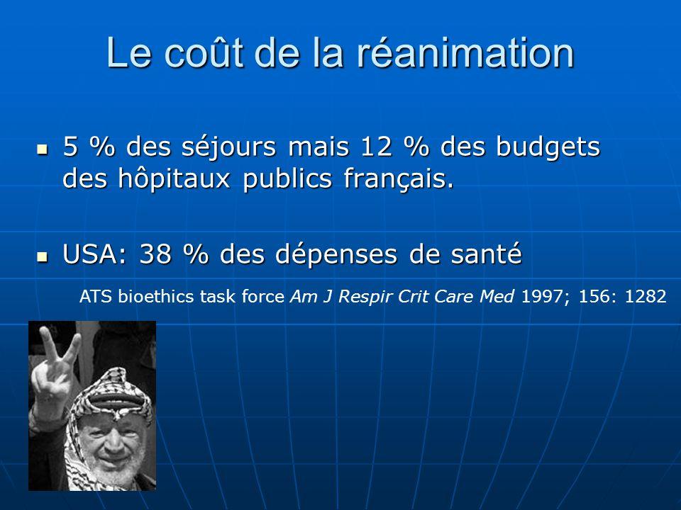 Le coût de la réanimation