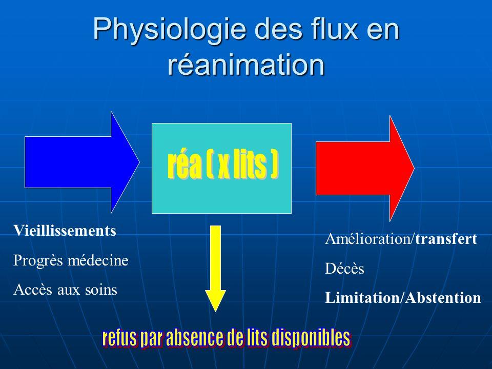 Physiologie des flux en réanimation