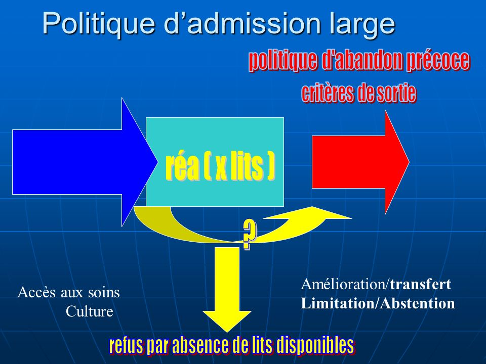 Politique d'admission large