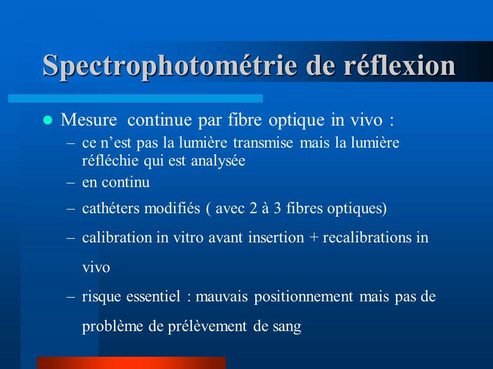 Spectrophotométrie de réflexion