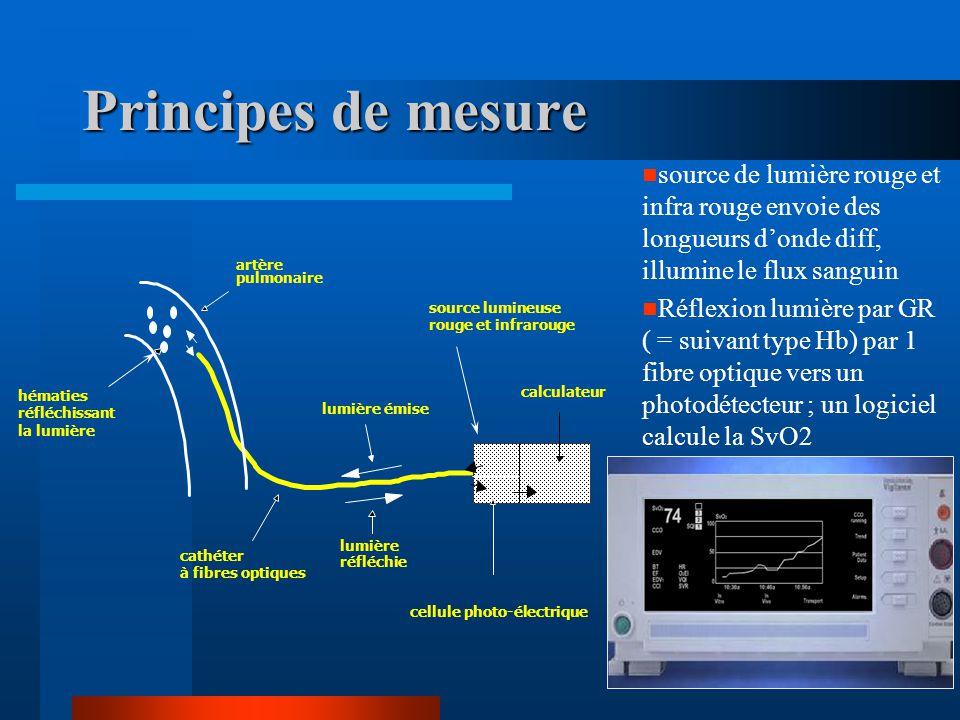 Principes de mesure source de lumière rouge et infra rouge envoie des longueurs d'onde diff, illumine le flux sanguin.