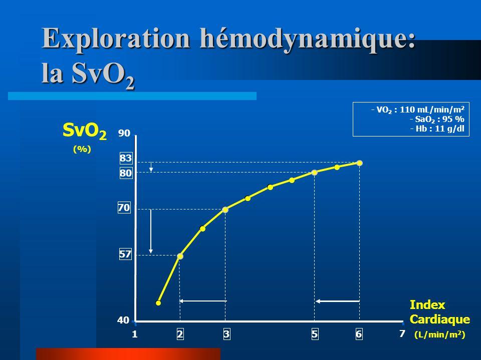 Exploration hémodynamique: la SvO2