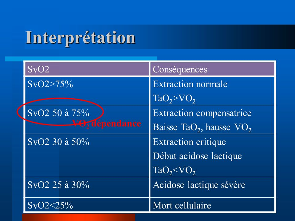 Interprétation SvO2 Conséquences SvO2>75% Extraction normale