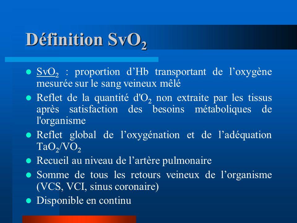 Définition SvO2 SvO2 : proportion d'Hb transportant de l'oxygène mesurée sur le sang veineux mêlé.