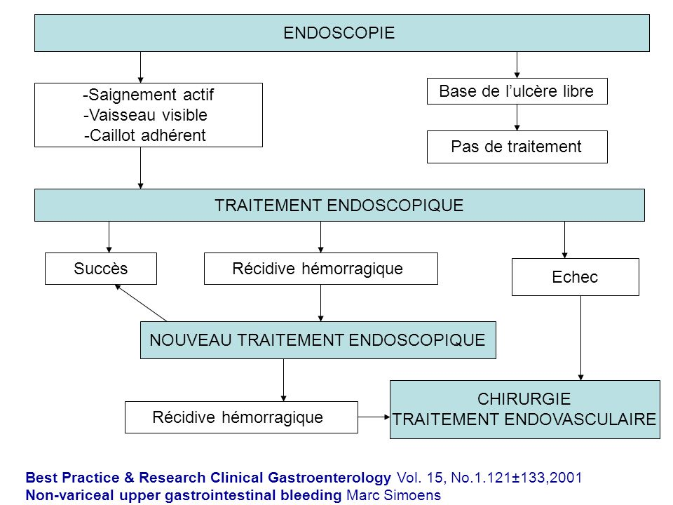 TRAITEMENT ENDOSCOPIQUE