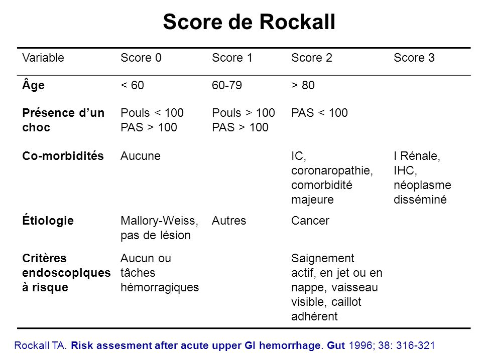 Score de Rockall Variable Score 0 Score 1 Score 2 Score 3 Âge < 60