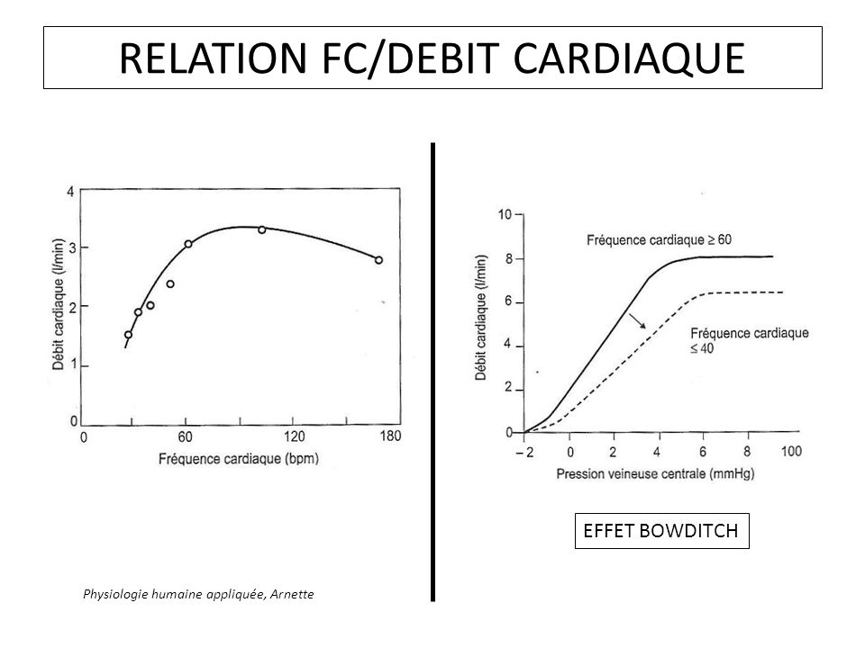RELATION FC/DEBIT CARDIAQUE
