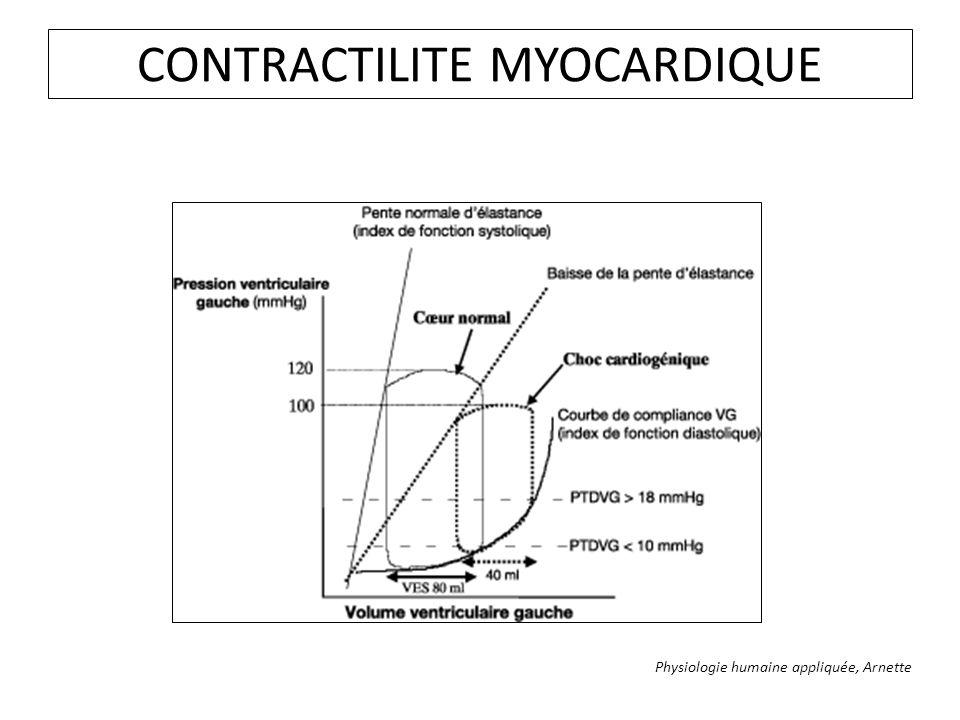CONTRACTILITE MYOCARDIQUE