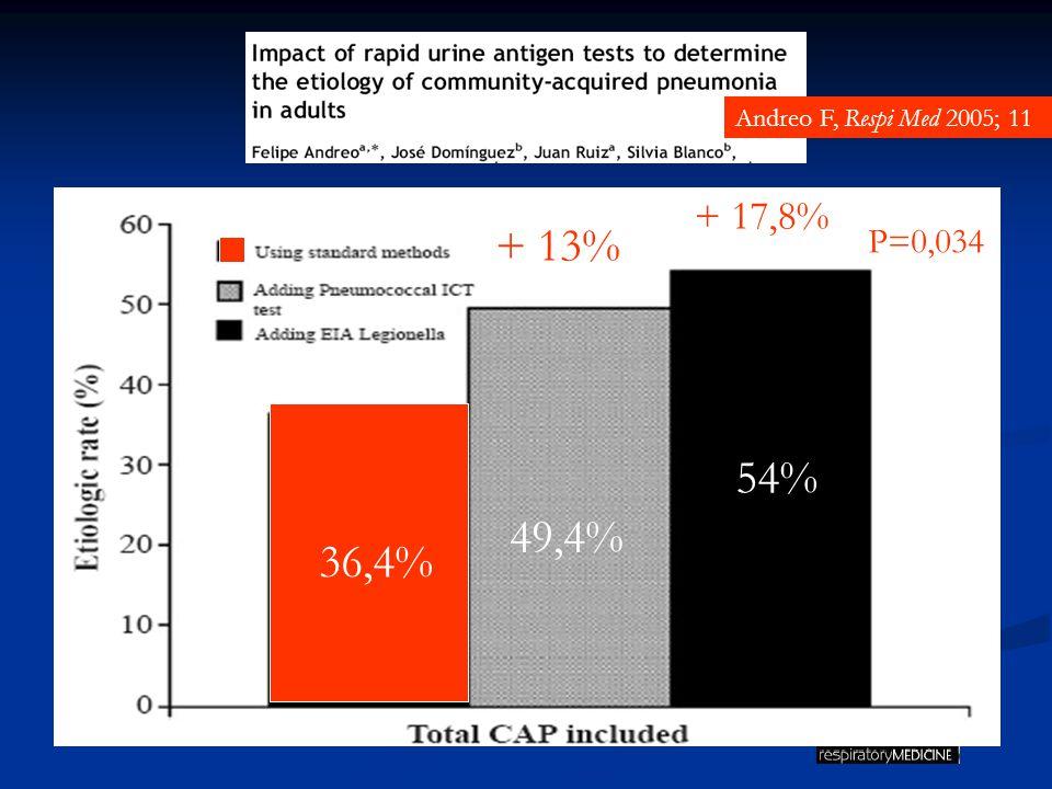 Andreo F, Respi Med 2005; 11 + 17,8% + 13% P=0,034 54% 49,4% 36,4%
