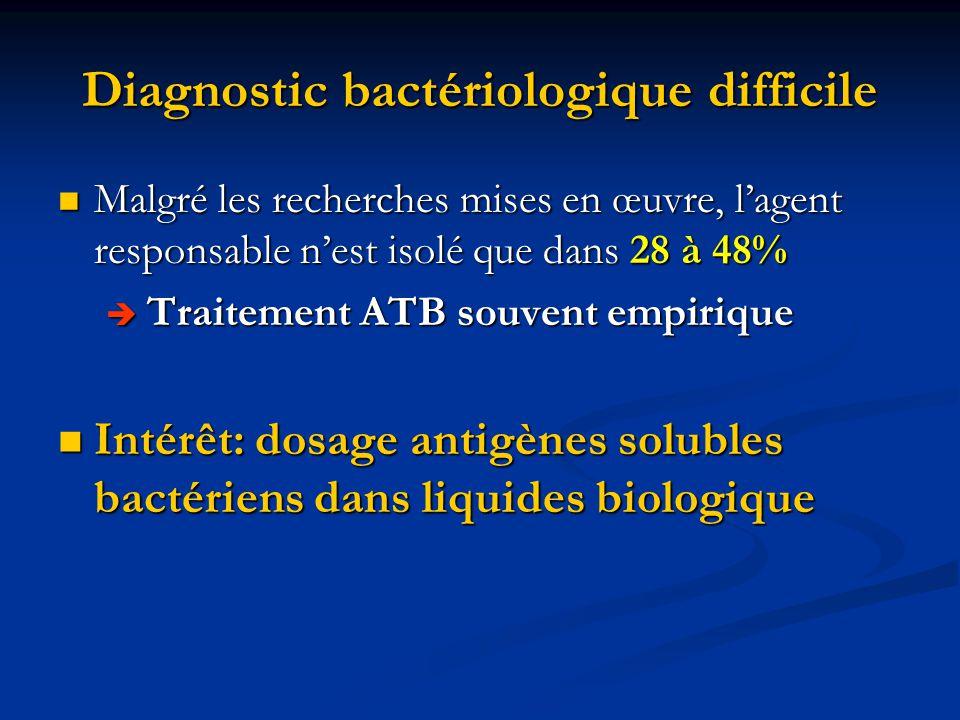 Diagnostic bactériologique difficile