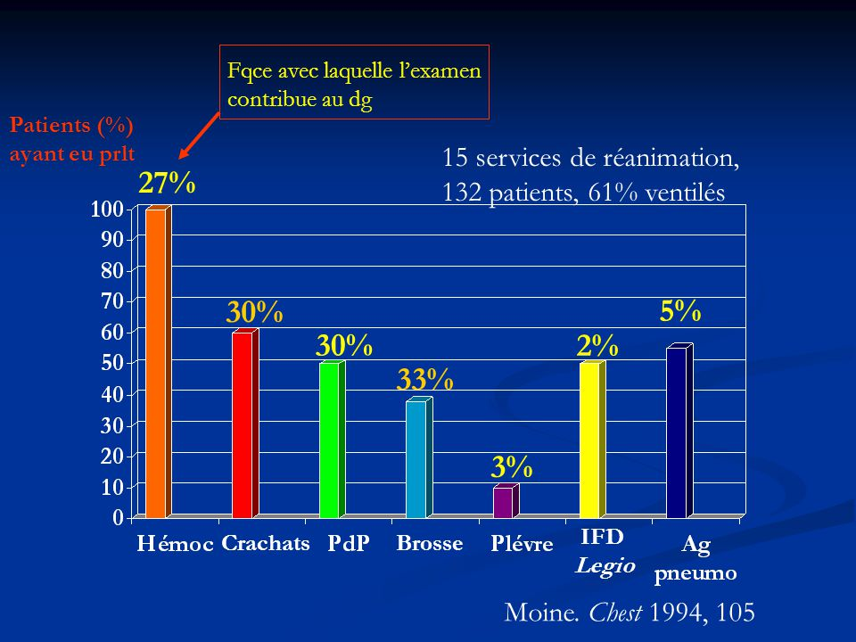 27% 30% 5% 30% 2% 33% 3% 15 services de réanimation,