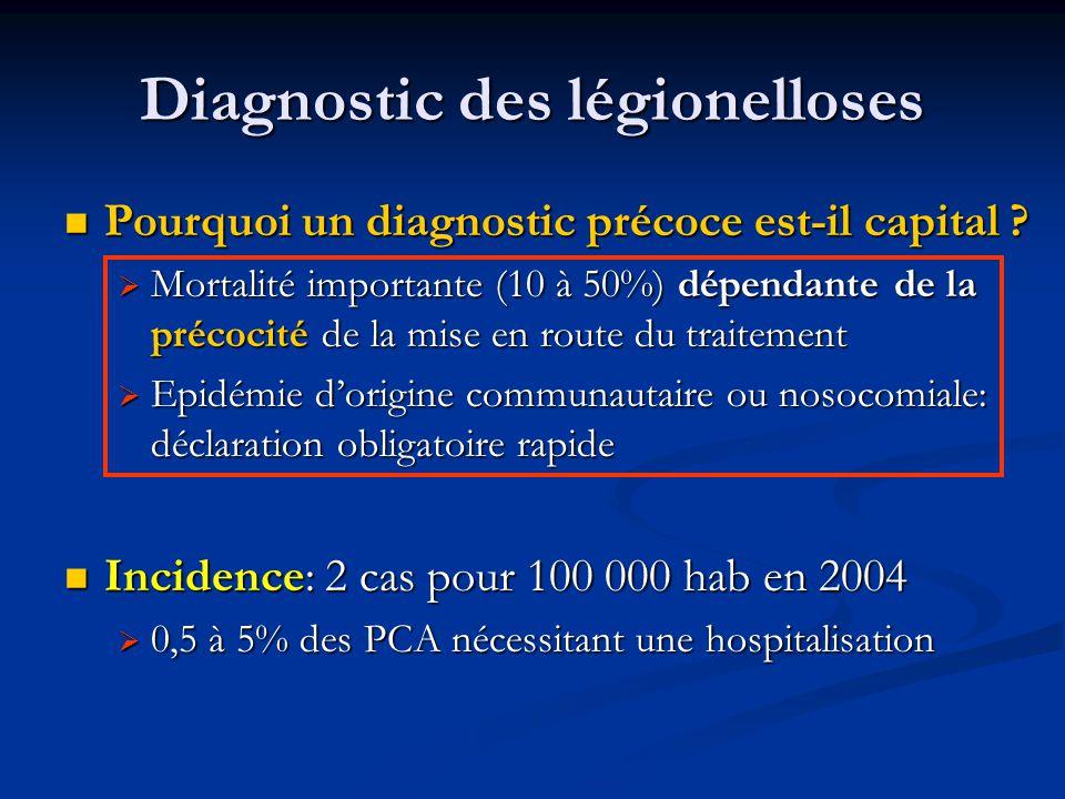 Diagnostic des légionelloses