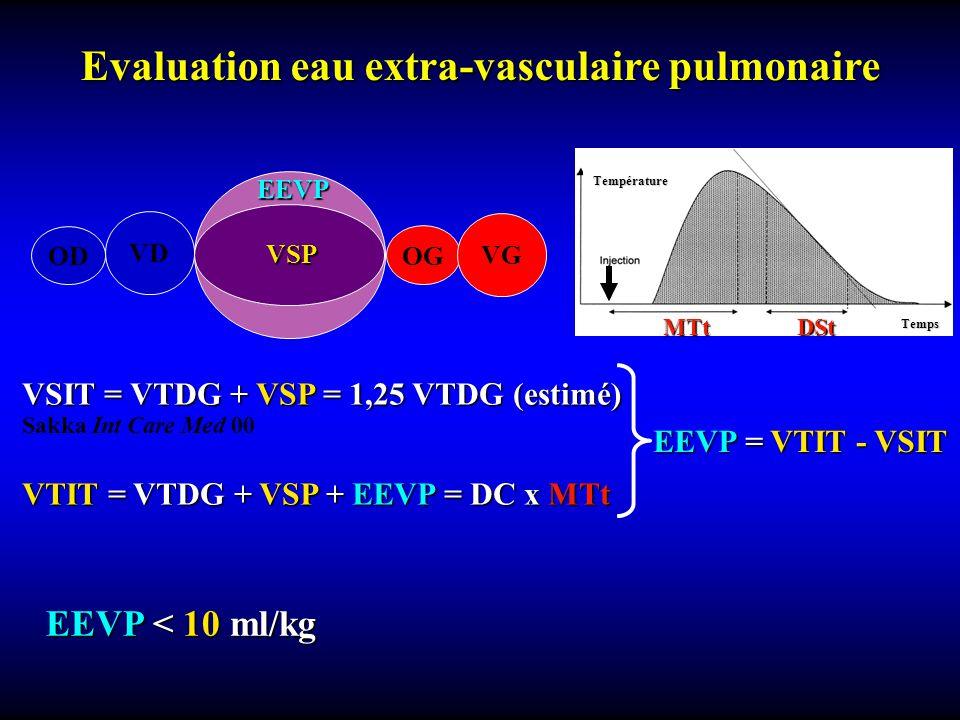 Evaluation eau extra-vasculaire pulmonaire