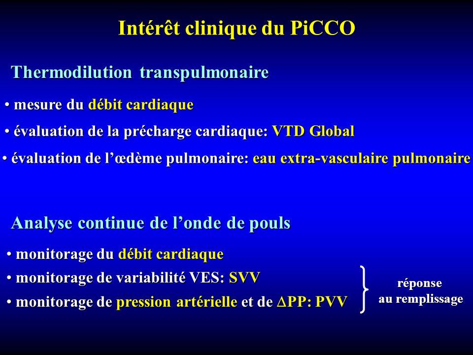 Intérêt clinique du PiCCO