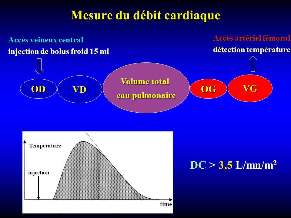 Mesure du débit cardiaque