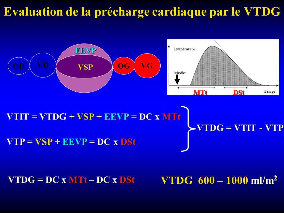 Evaluation de la précharge cardiaque par le VTDG