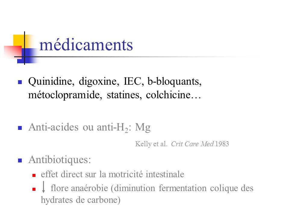 médicaments Quinidine, digoxine, IEC, b-bloquants, métoclopramide, statines, colchicine… Anti-acides ou anti-H2: Mg.