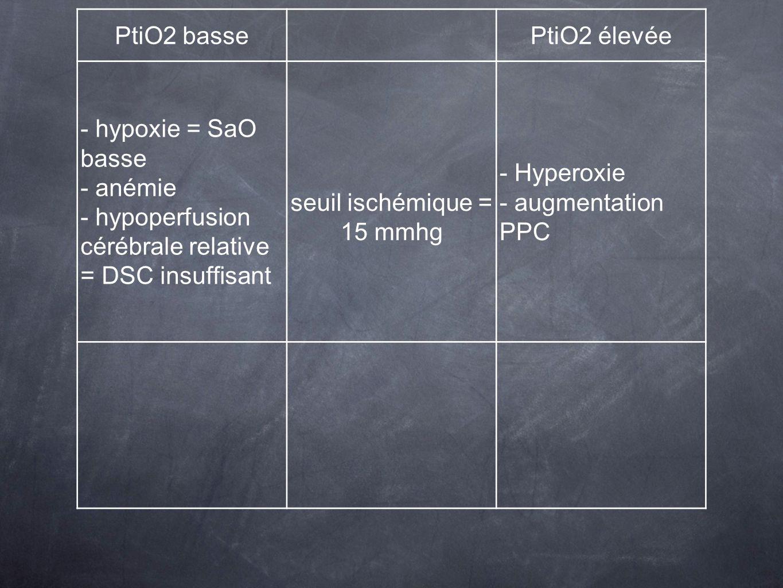 seuil ischémique = 15 mmhg