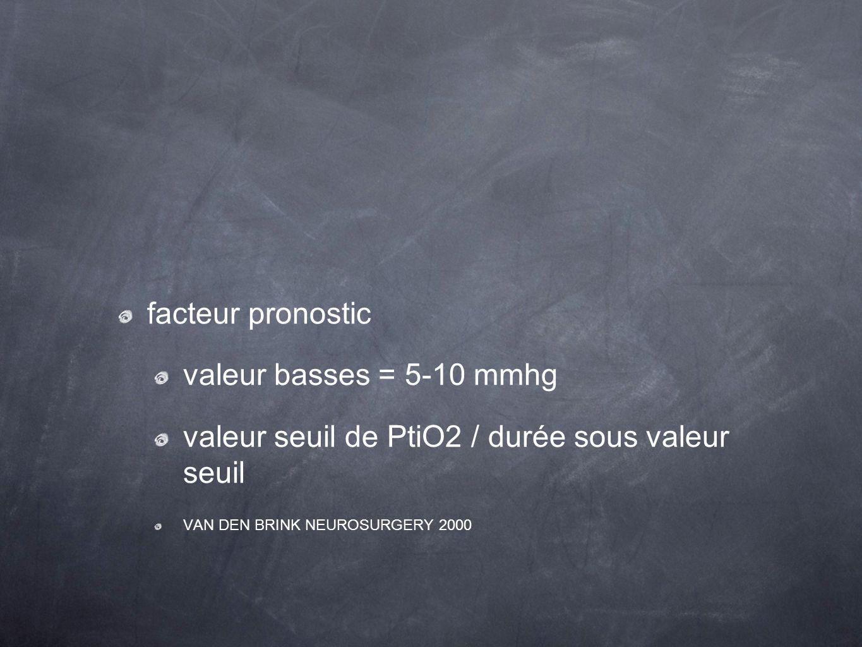 valeur seuil de PtiO2 / durée sous valeur seuil