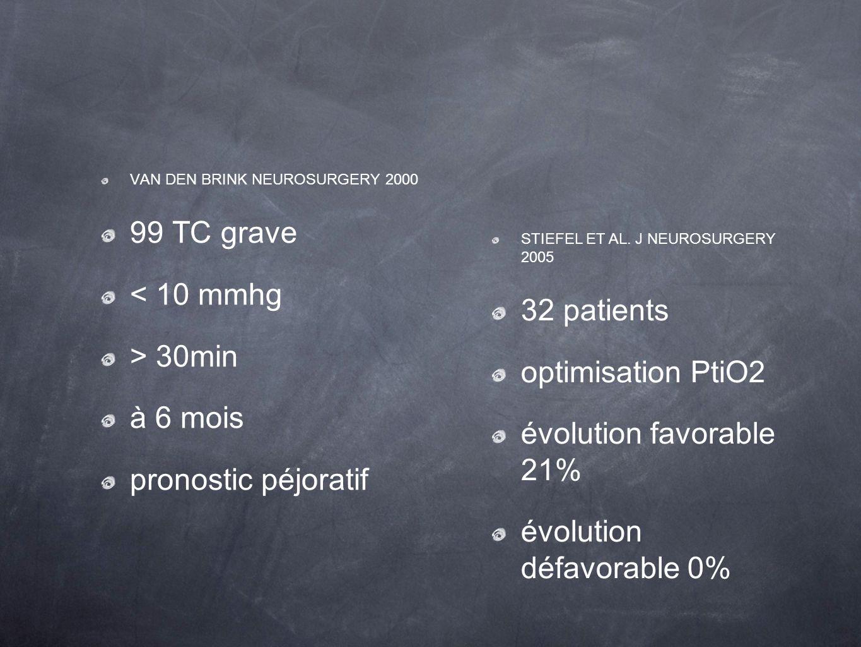 évolution défavorable 0% 99 TC grave < 10 mmhg > 30min à 6 mois