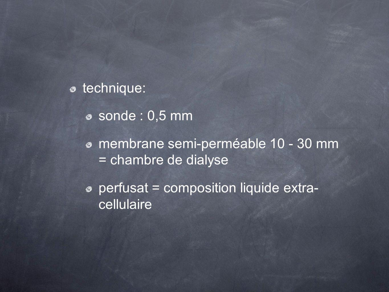 technique: sonde : 0,5 mm. membrane semi-perméable 10 - 30 mm = chambre de dialyse.