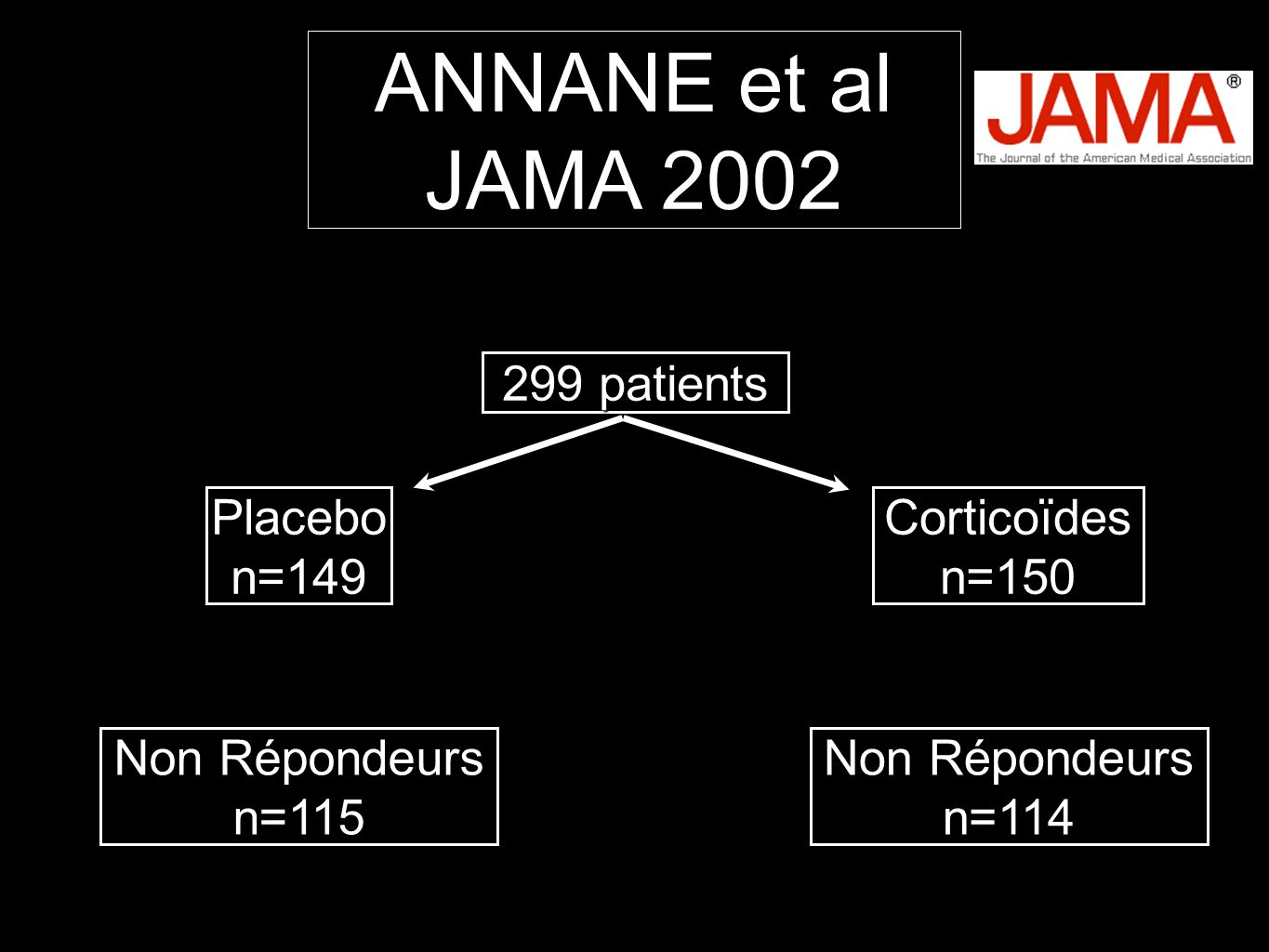 ANNANE et al JAMA 2002 299 patients Placebo n=149 Corticoïdes n=150