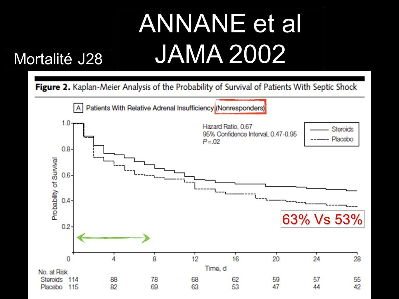 ANNANE et al JAMA 2002 Mortalité J28 63% Vs 53%
