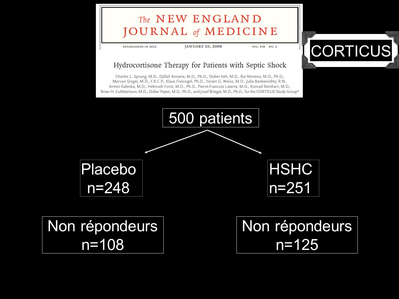 CORTICUS 500 patients Placebo n=248 HSHC n=251 Non répondeurs n=108 Non répondeurs n=125