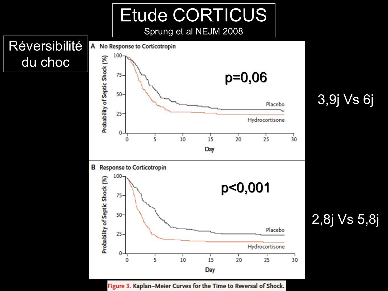 Etude CORTICUS Réversibilité du choc p=0,06 3,9j Vs 6j p<0,001