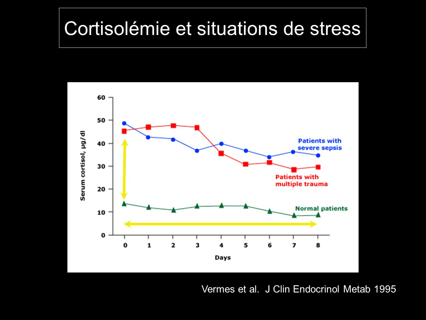 Cortisolémie et situations de stress