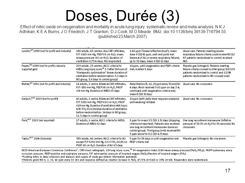 Doses, Durée (3) Effect of nitric oxide on oxygenation and mortality in acute lung injury: systematic review and meta-analysis.