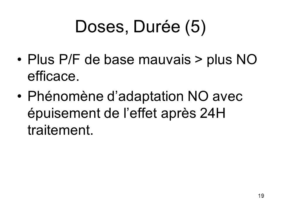 Doses, Durée (5) Plus P/F de base mauvais > plus NO efficace.