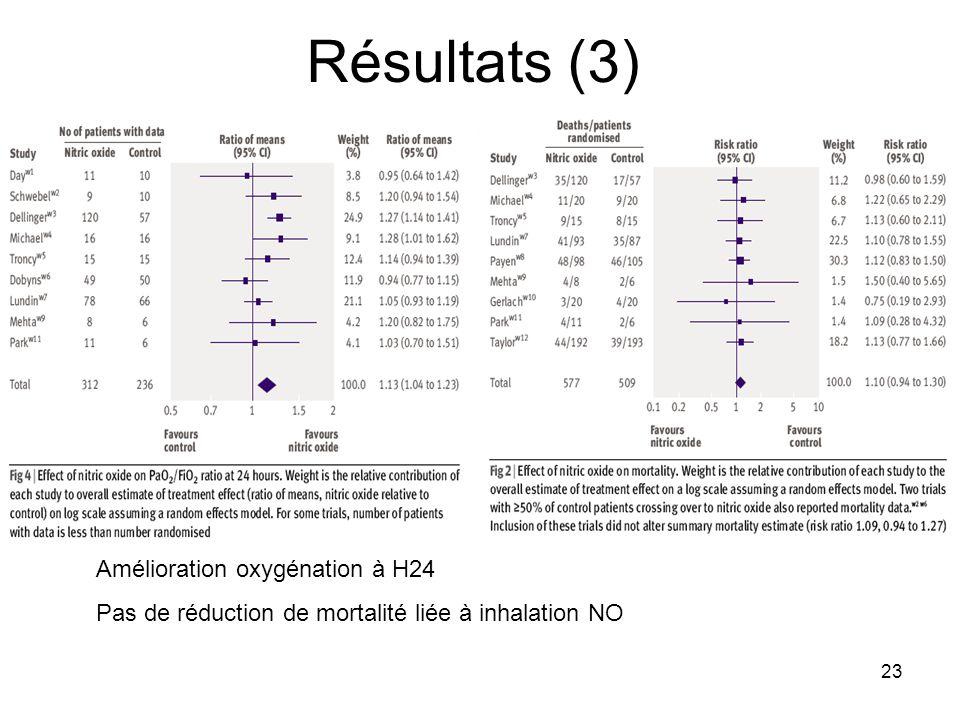 Résultats (3) Amélioration oxygénation à H24