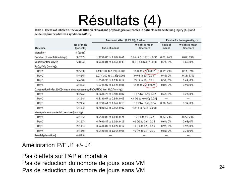 Résultats (4) Amélioration P/F J1 +/- J4