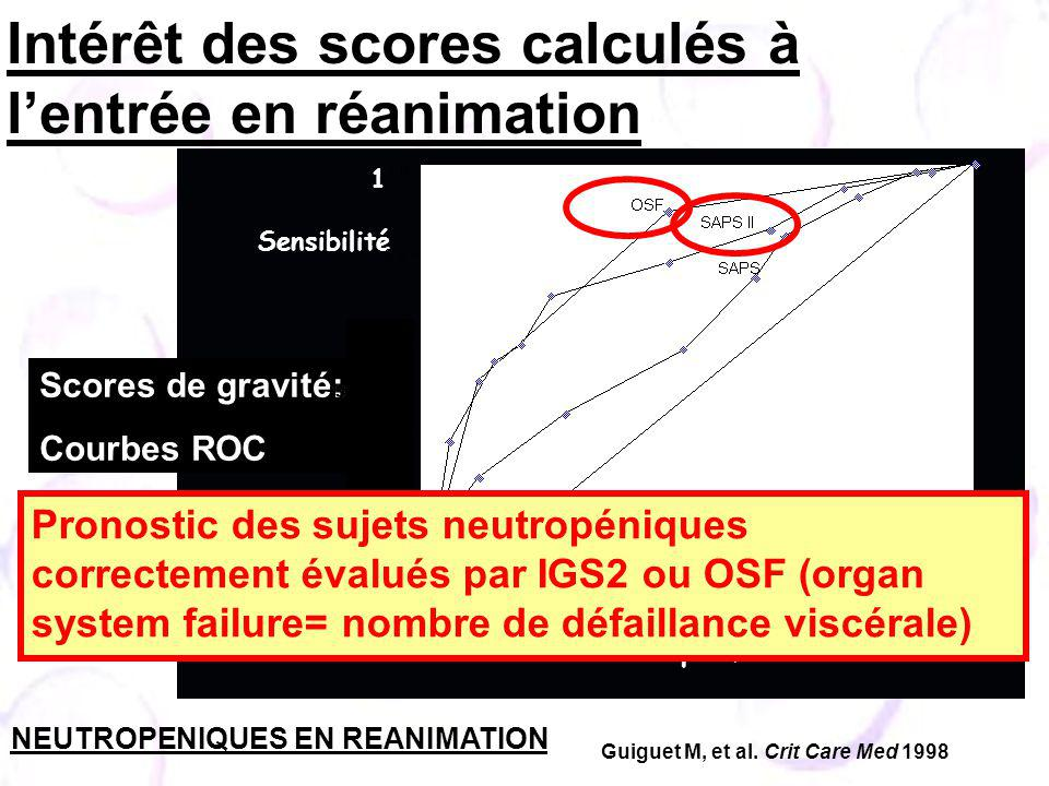 Intérêt des scores calculés à l'entrée en réanimation