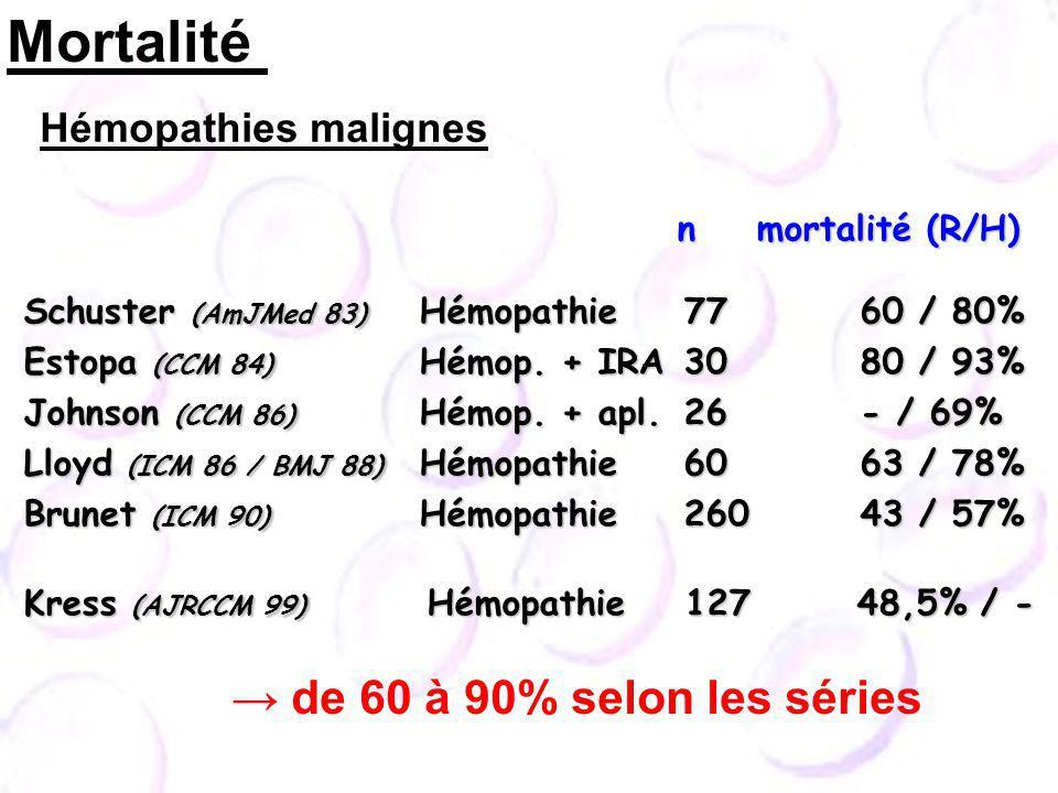 Mortalité → de 60 à 90% selon les séries Hémopathies malignes