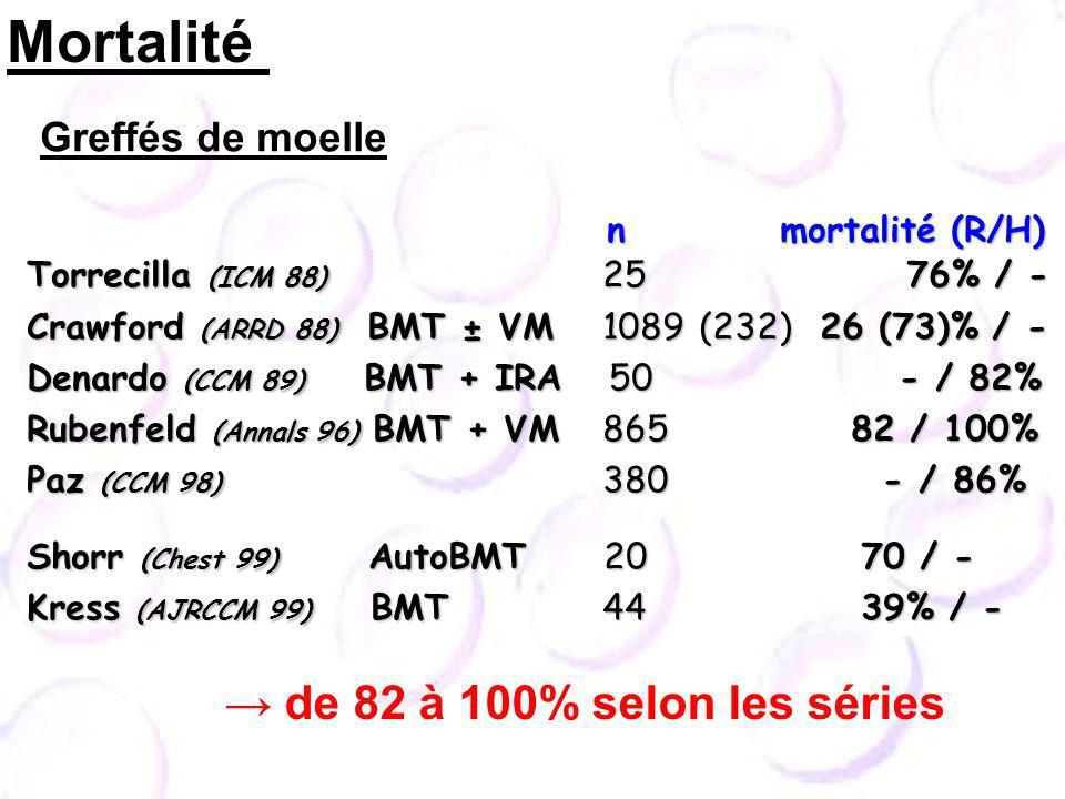 Mortalité → de 82 à 100% selon les séries Greffés de moelle