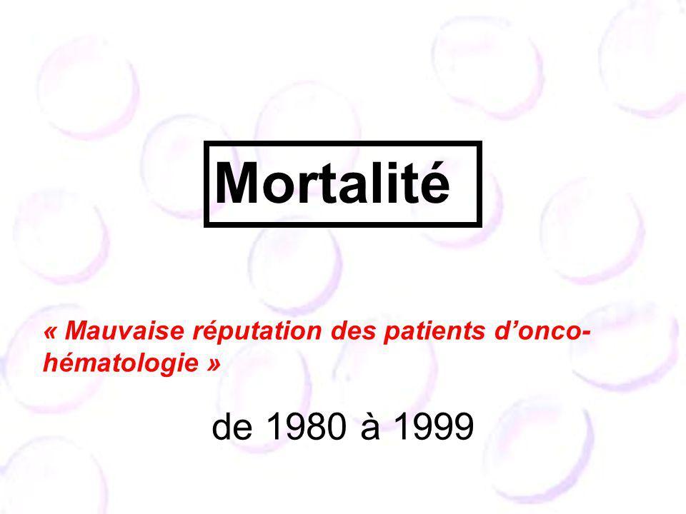 Mortalité « Mauvaise réputation des patients d'onco-hématologie » de 1980 à 1999