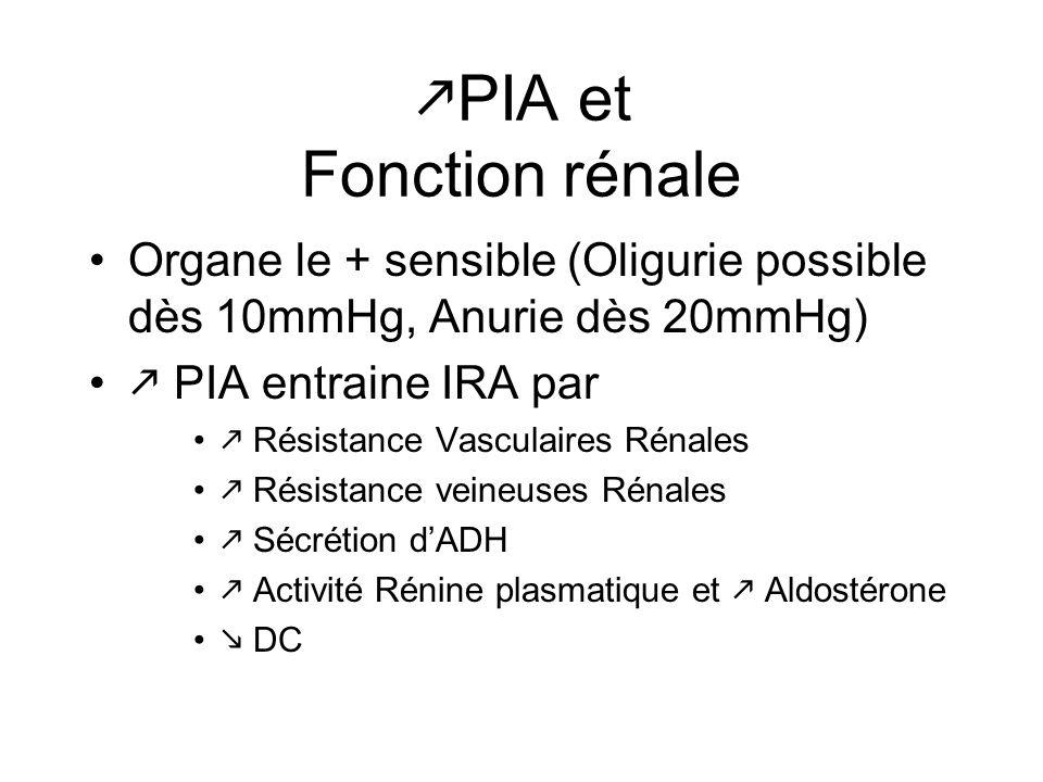 PIA et Fonction rénale Organe le + sensible (Oligurie possible dès 10mmHg, Anurie dès 20mmHg)  PIA entraine IRA par.