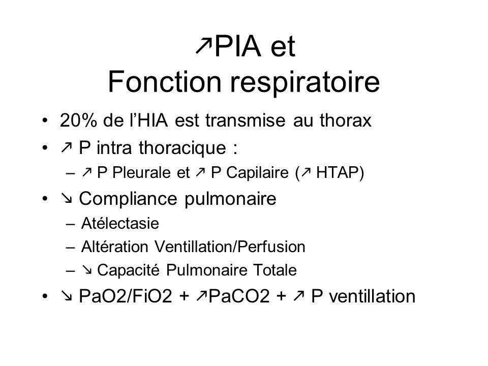PIA et Fonction respiratoire