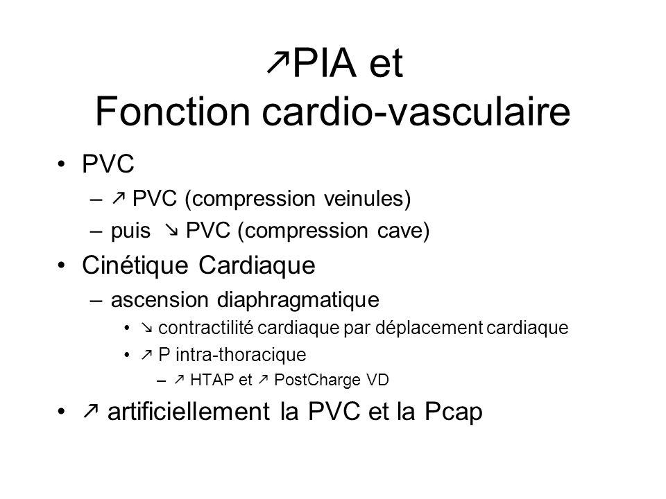 PIA et Fonction cardio-vasculaire