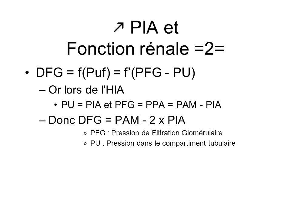 PIA et Fonction rénale =2=