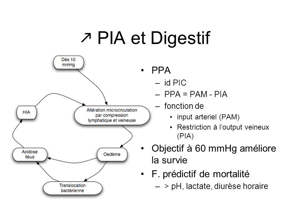  PIA et Digestif PPA Objectif à 60 mmHg améliore la survie